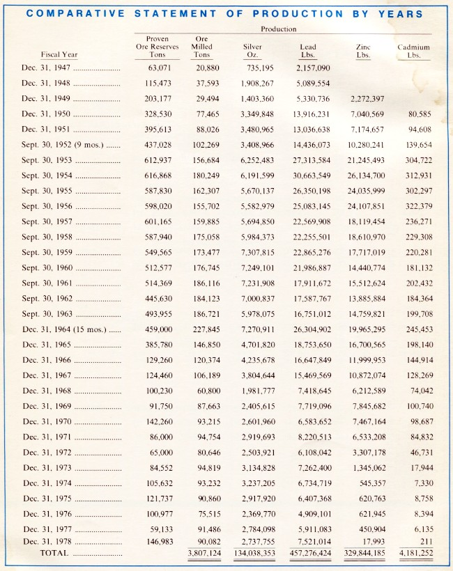 United Keno Hill Mines, Comparative Statement of Production, 1947-1978